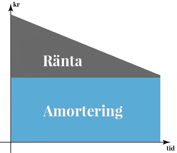 relation_ranta_amortering