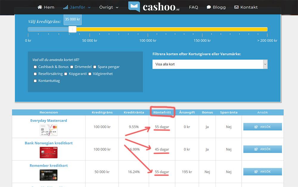 Exempel på antalet räntefria dagar när vi jämför kreditkort