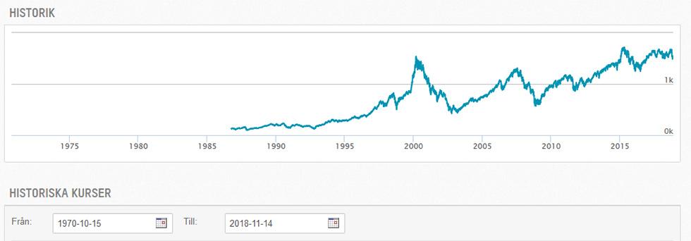 Stockholmsbörsens utveckling sedan 1970